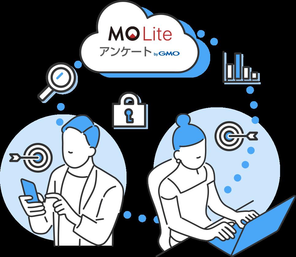 MOLIteアンケート アンケートで新しい発見を